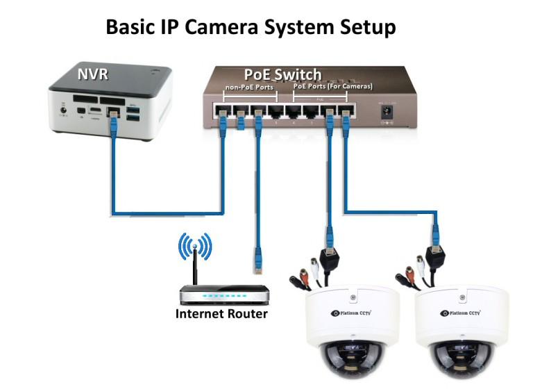 basic-ip-camera-setup