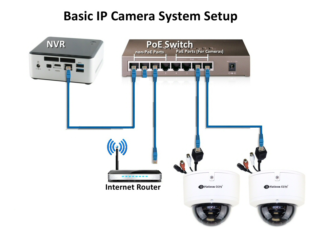 how do i connect ip cameras